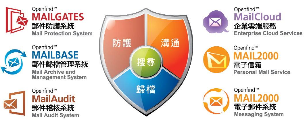 郵件安全服務提供郵件備援備份、歸檔及稽核管理。