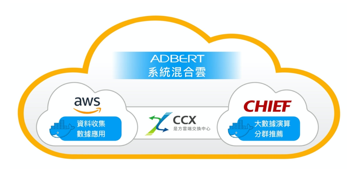 從艾普特辦公室連線到是方 CCX 再到 AWS 已經猶如在內網中運作,對內連線到伺服器就可以考慮把公用 IP 換成內部 IP,安全性可大幅提升。